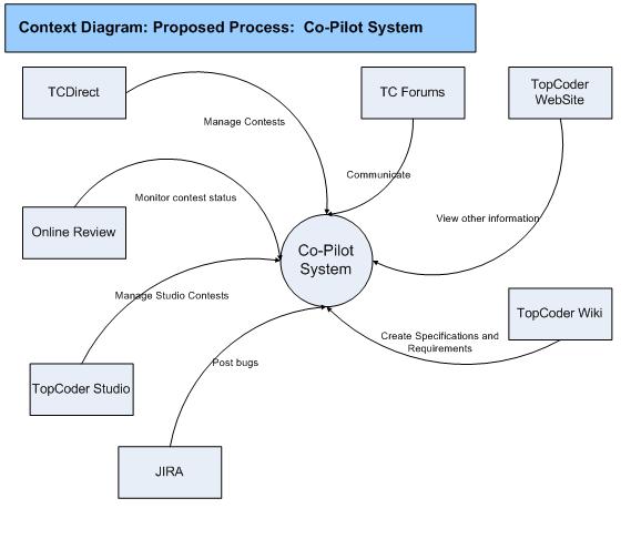 Social work Diagram further Generic work Topology Diagram besides ...