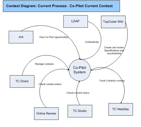 Context diagram | bawiki.