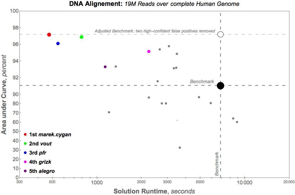 DNAS1_Large_Data_Set