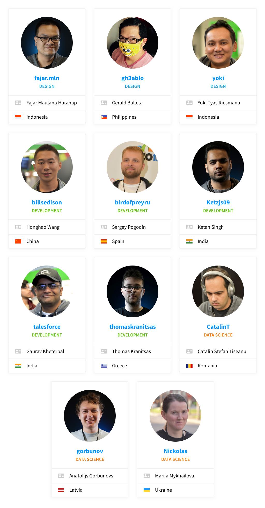 2018 Topcoder MVP Members