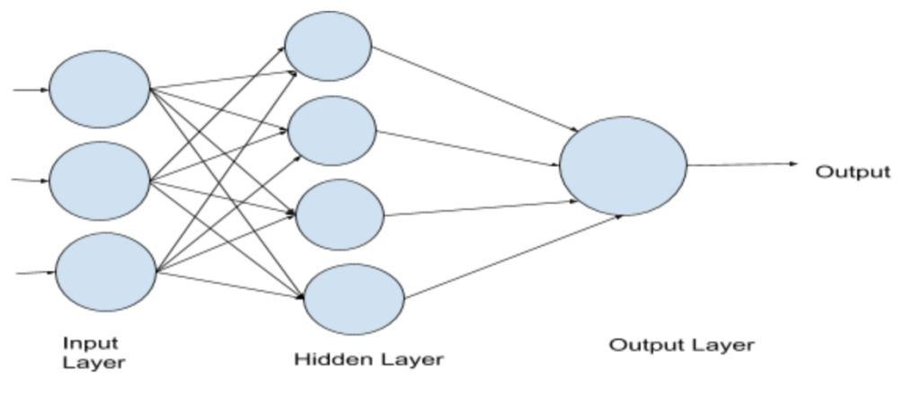 Intoduction to Deep Learning using Pytorch - Topcoder