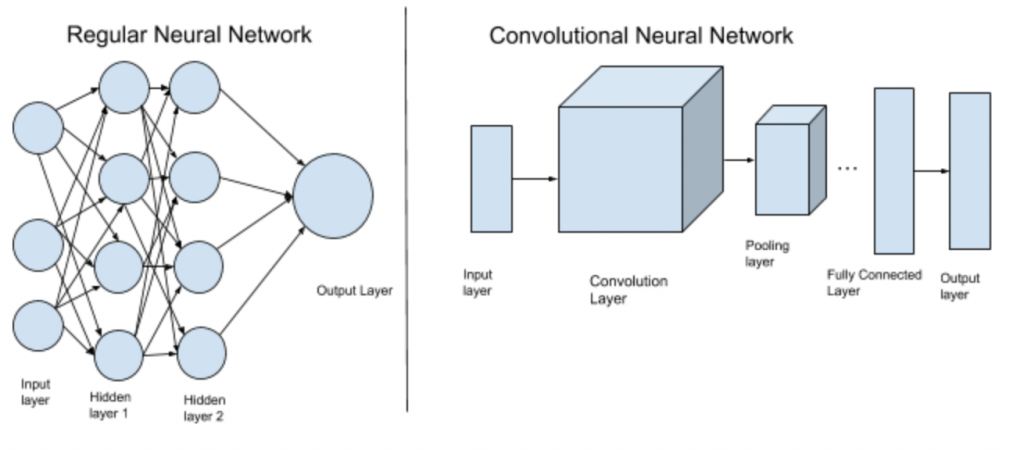 Convolutional Neural Networks in Pytorch - Topcoder
